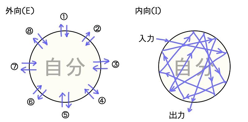 外向(E)と内向(I)の図