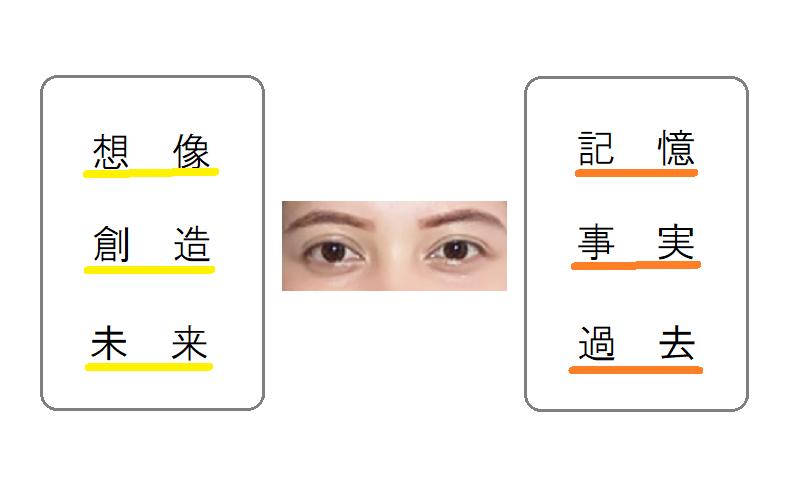 視線、右か左か