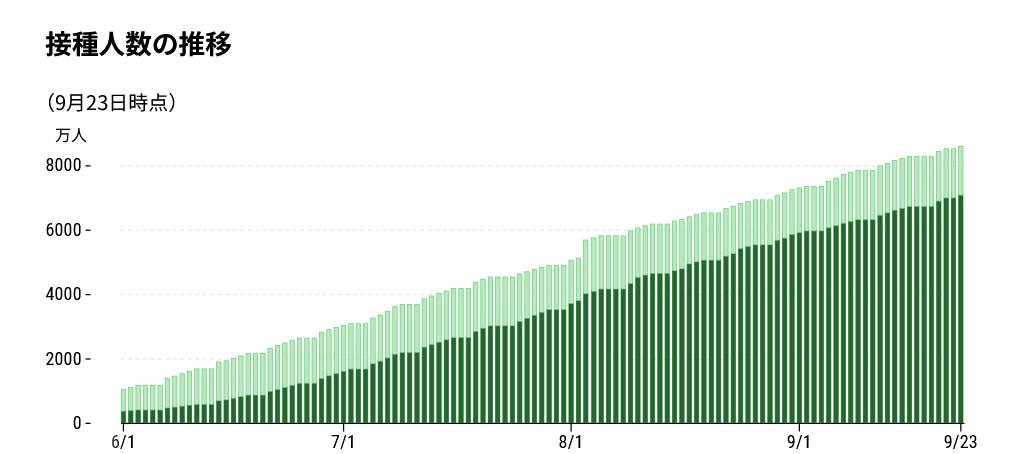 ワクチン接種者数の推移